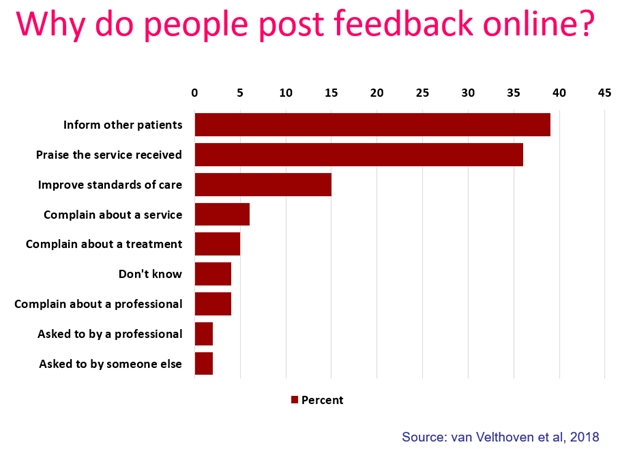 Why do people post feedback about healthcare online?